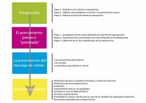 4 Fases de la Venta